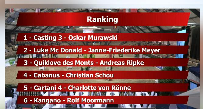 oskar-ranking